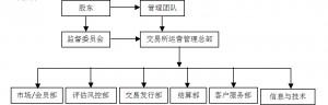 组织机构 3