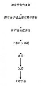 ip产品交易程序 1