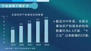 2019年全国从事知识产权服务的机构共创造营业收入约2100亿元